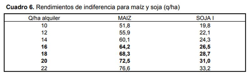 INTA Marcos Juarez - Cuadro alquileres oct 2017