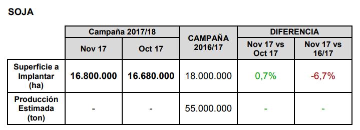 Agroindustria-EstimacionesSoja Nov 2017