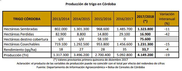 BCCBA-Estimacion Trigo 2017 - 2da w