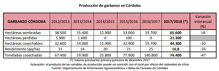 BCCBA-Garbanzo Estimacion 2017 - 2da w
