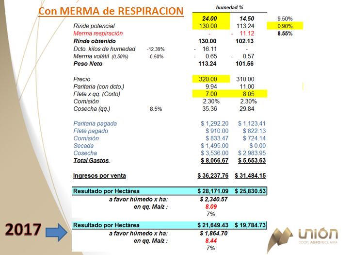 Coop Unión - Jornada grafico